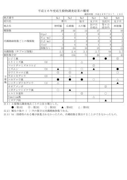 平成26年度底生動物調査結果の概要(PDF形式 56キロバイト)