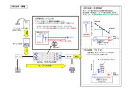 ポンプ 【分離原理/カラム内】 溶離液 廃液 GPC分析
