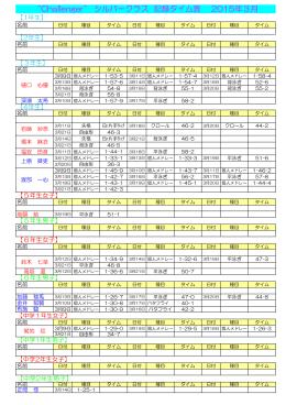 """""""Challenger"""" シルバークラス 記録タイム表 2015年3月"""