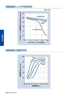 衝撃強度のノッチ半径依存性 衝撃強度の温度依存性
