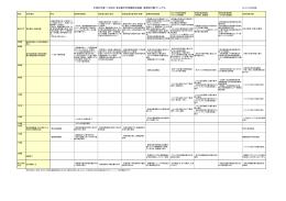 行動マニュアル - 名古屋大学大学院環境学研究科附属 地震火山研究