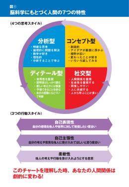分析型 ディテール型 社交型 コンセプト型