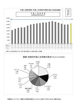 国籍・地域別、市町別、在留資格別 割合グラフ(PDF:751KB)