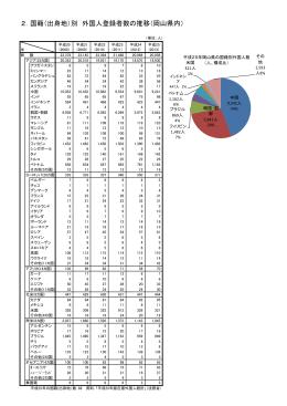 2.国籍(出身地)別 外国人登録者数の推移(岡山県内)