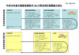 平成19年度外国語指導助手(ALT)等活用計画調査票 [別