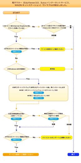 電子マネー(EdyViewer3.0、Suica インターネットサービス