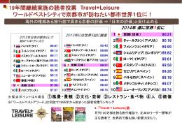 19年間継続実施の読者投票 Travel+Leisure ワールドベストシティで
