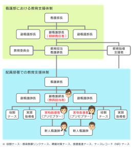 看護部における教育支援体制 配属部署での教育支援体制