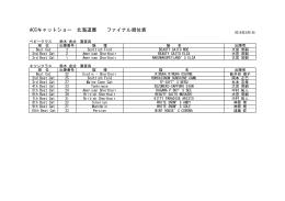 ACCキャットショー 北海道展 ファイナル順位表