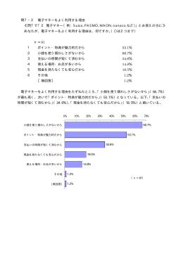 問7-2 電子マネーをよく利用する理由(PDF形式 13.7KB)