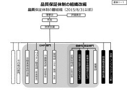品質保証体制の組織改編(化血研)(PDF:141KB)