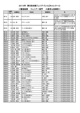 <審査結果 ジュニアⅠ部門 入賞者&指導者> 2013年 第5回全国