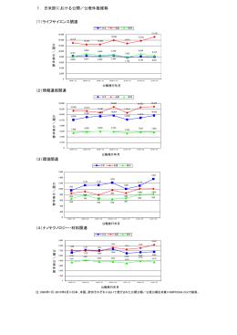 (日本、米国、欧州)比較グラフ(PDF:95KB)