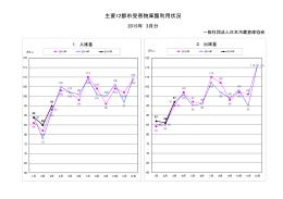 主要12都市受寄物庫腹利用状況 - 一般社団法 日本冷蔵倉庫協会