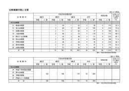 資料4(幼稚園園児数と定数)(PDF:12KB)(別ウィンドウが開き