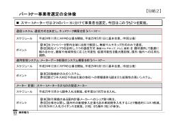 別紙2:パートナー事業者選定の全体像(PDF 17.8KB)