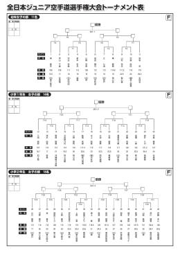 全日本ジュニア空手道選手権大会トーナメント表 全日本ジュニア空手道