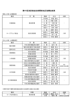 第44回消防救助技術関東地区指導会結果 【陸上の部 出場隊員】