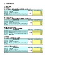2.利用意向集計結果 (1)教育・保育 0歳家庭のみ ①<3号認定