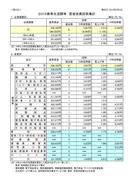 2015春季生活闘争 賃金改善回答集計