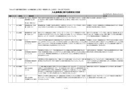 札説明書に関する質問及び回答 - IPA 独立行政法人 情報処理推進機構
