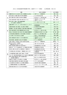 2012 全国設備管理強調月間 入選者リスト 標語 (応募総数:952 点)