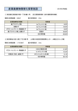 積替え又は保管を行う産業廃棄物の種類 [PDF:61KB]