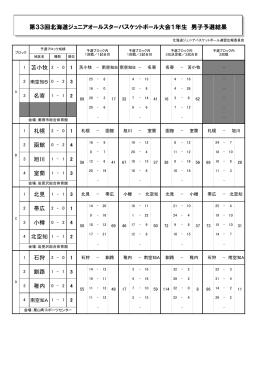 第33回北海道ジュニアオールスターバスケットボール大会1年生 男子