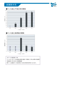 耐水性(PDF 16k)
