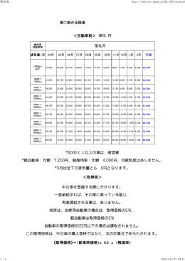 車に掛かる税金 <自動車税> 単位:円 落札月 *6000cc - ACT
