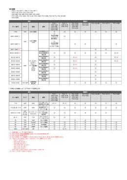 該当機種 ポート番号 タイプ 機能 備考 PCS-1 PCS-TL50 PCS