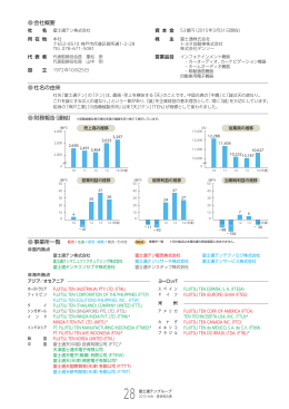会社概要 社名の由来 財務報告(連結) 事業所一覧 販売