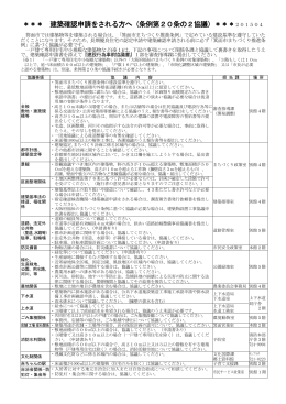 建築確認申請をされる方へ( 条例第20条の2協議)(PDF:518KB)