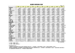 鉄道駅の乗降客数の推移