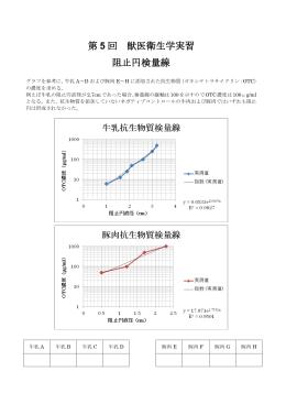 第 5 回 獣医衛生学実習 阻止円検量線