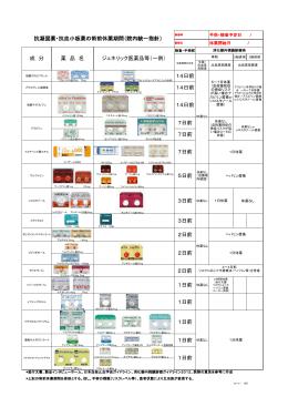 抗凝固薬・抗血小板薬の術前休薬期間