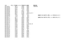 日付 ポンド/円終値 ユーロ/円終値さや(差額) 相関係数 2014 2月 01