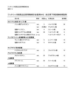 資料7-4: 平成23年度製剤WGの検討対象候補品目(血圧降下剤)