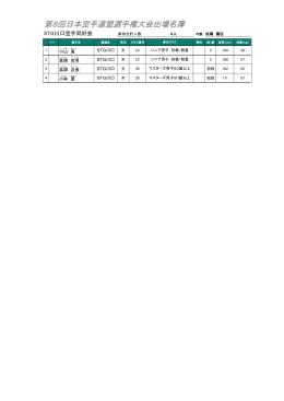 第8回日本空手連盟選手権大会出場名簿