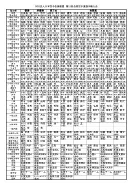 NPO法人日本空手松涛連盟 第13回全国空手道選手権大会 優勝 第三
