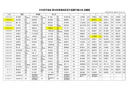 日本空手協会 第58回東海地区空手道選手権大会 成績表