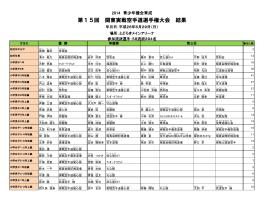 大会結果(PDF) - 日本空手道 拳成会