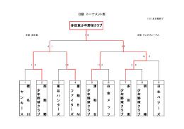 多田東少年野球クラブ 猪 名 川 ヤ ン キ ー ス 西 能 勢 少 年 野 球 ク ラ