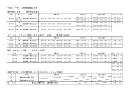 平成27年度 日商検定試験日程表 簿記検定:会場・・・袋井商工会議所 リ