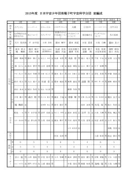2015年度 日本宇宙少年団南種子町宇宙科学分団 班編成