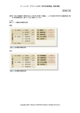 0 Ⅰ型:隆起型 Ⅰp 有茎型 1型:腫瘤型 Ⅰsp 亜有茎型 2型:潰瘍限局型