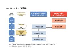 キャリアマップ(ねじ製造業)