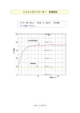 シリコンラバーヒーター 昇温特性