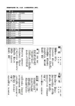 歌謡曲吟詠伴奏「剣」つるぎ CD伴奏活用目安(参考) 1 歌・吟入り (池田