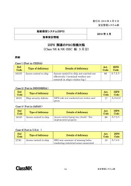 ISPS 関連のPSC指摘欠陥 (Class NK & NK